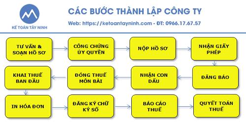 Quy trình thành lập công ty tại Tây Ninh - ketoantayninh.com